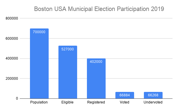 Boston gets an F- for election turnout